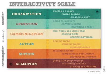 Dan Zen - Interactivity Scale