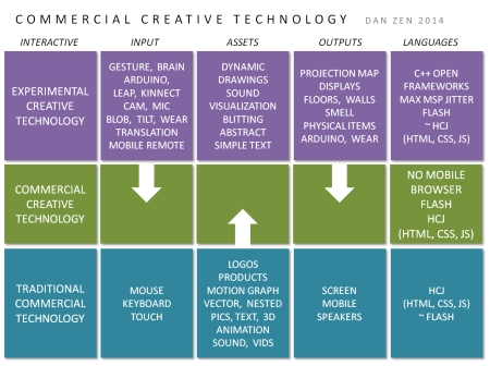 Commercial Creative Technology Diagram